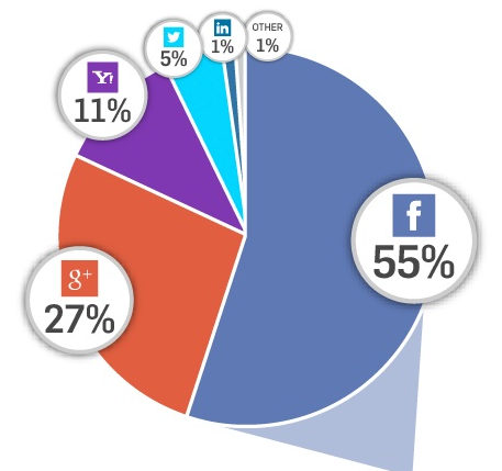 social login market Q2 2014