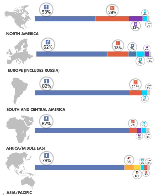 social-login-market-by-region-Q2-2014