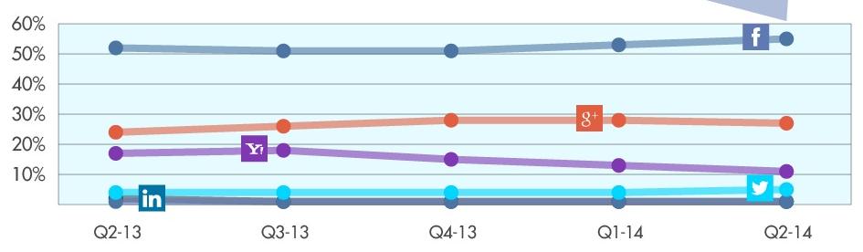 social login market share growth 2013 - 2014