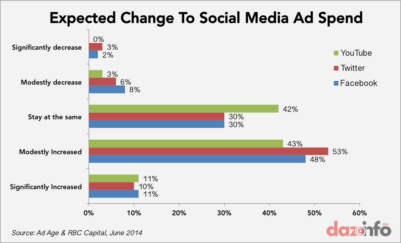 social mediad spend change 2014