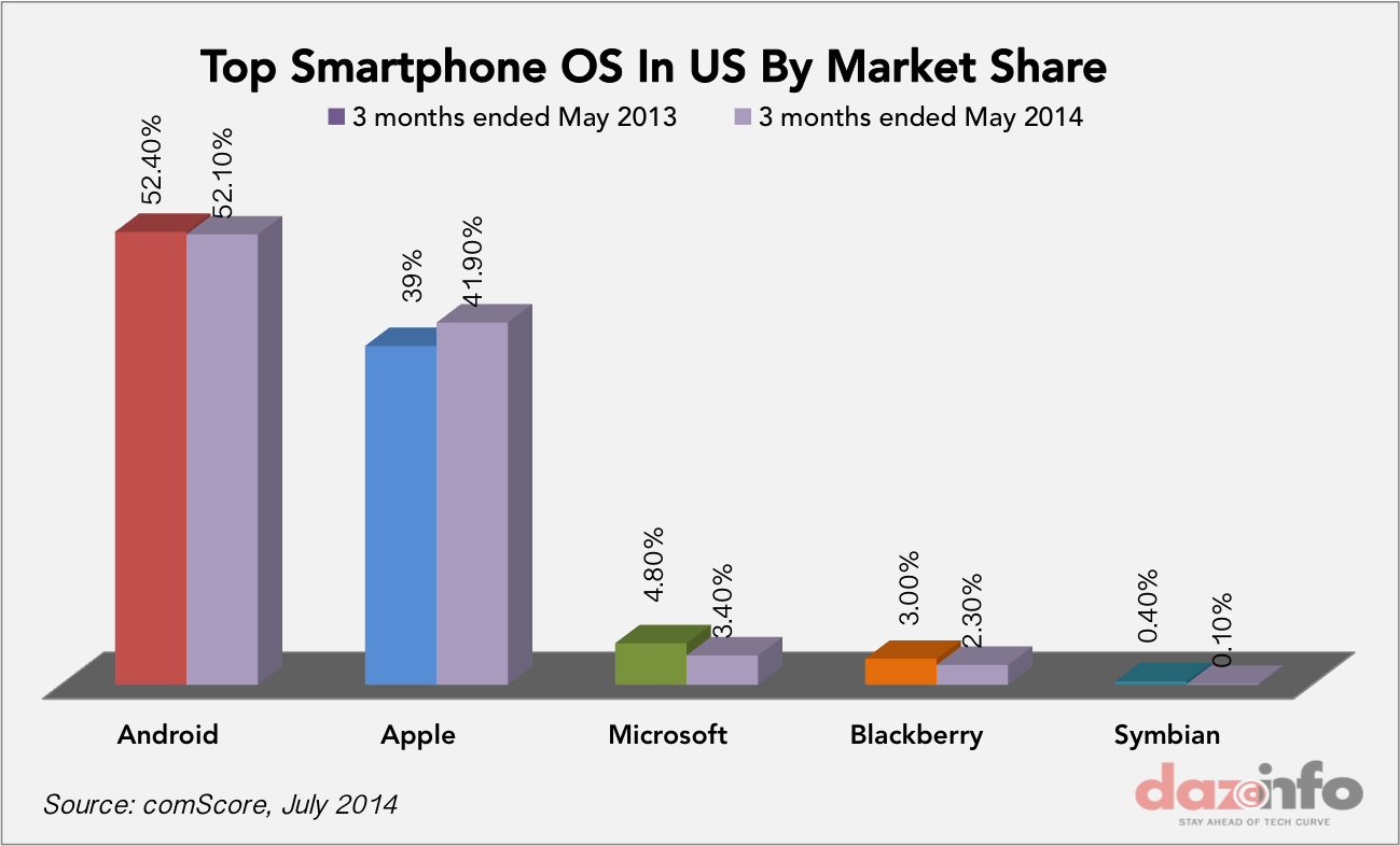 top smartphone OS share in US may 2014