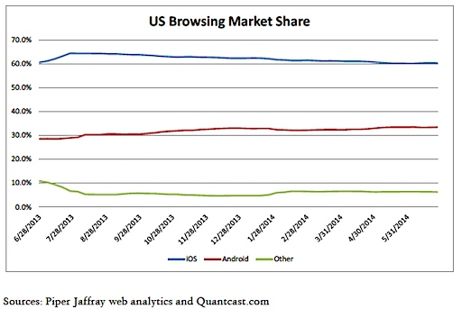 us browsing market share
