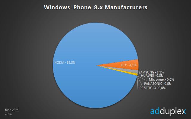 windows phone 8 manufacturers june