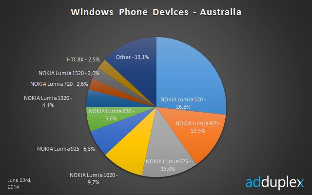 windows phone devices australia