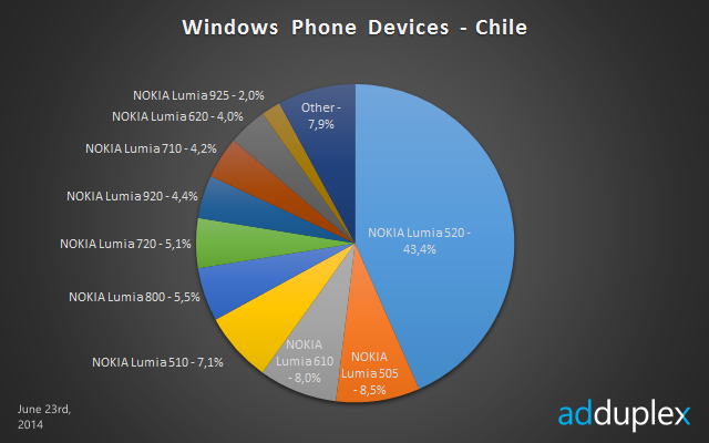 windows phone devices chile