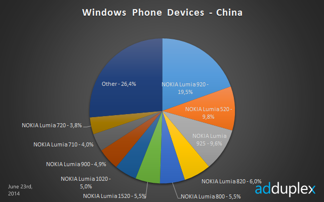 windows phone devices china