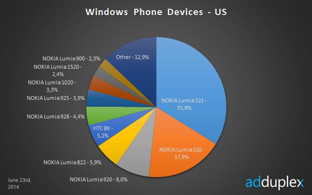 windows phone devices us