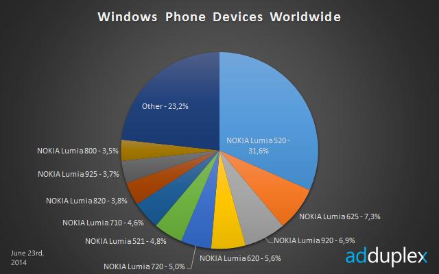 windows phone devices worldwide june