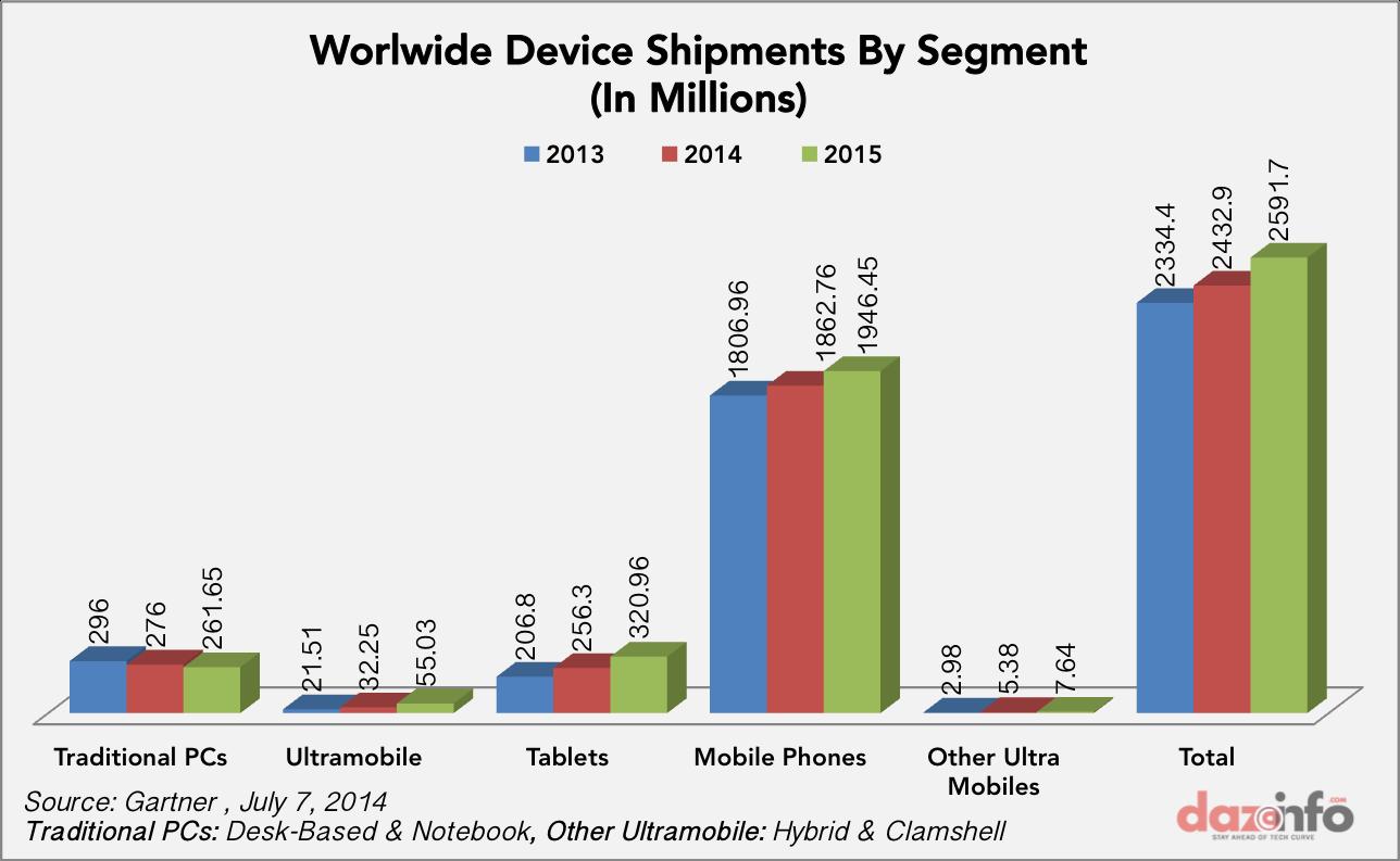 worldwide device shipment by segment 2014 - 2015
