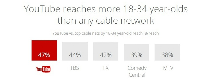 YouTube reaches most young audience