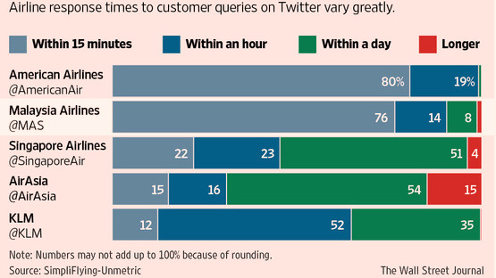 Airlines with fastest response time on Twitter