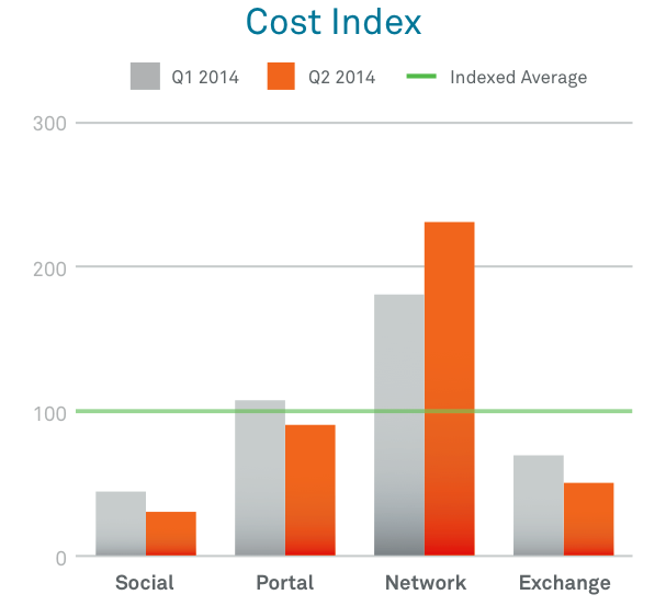 Cost index - Social Media cheapest