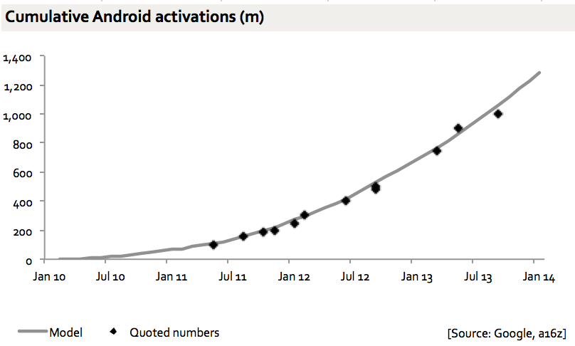 Cumulative Android Activations