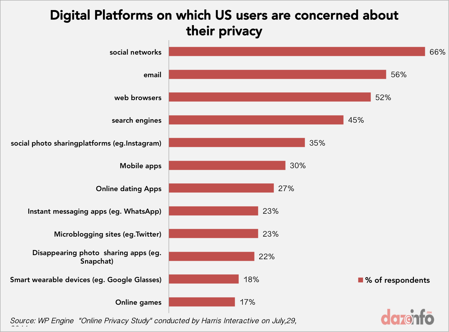 Digital Platforms users are worried the most