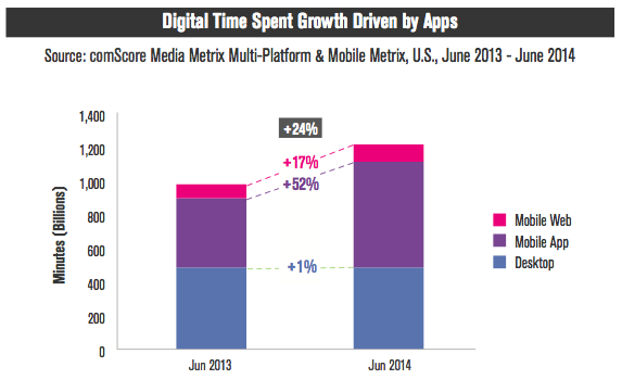 Digital-time-spend-by apps-US