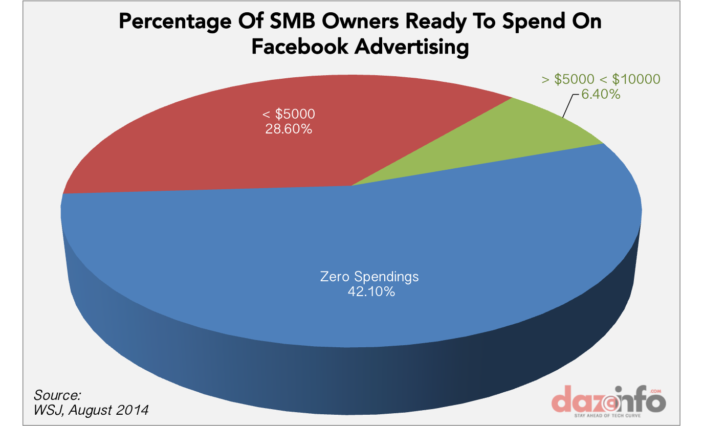Facebook ad spending
