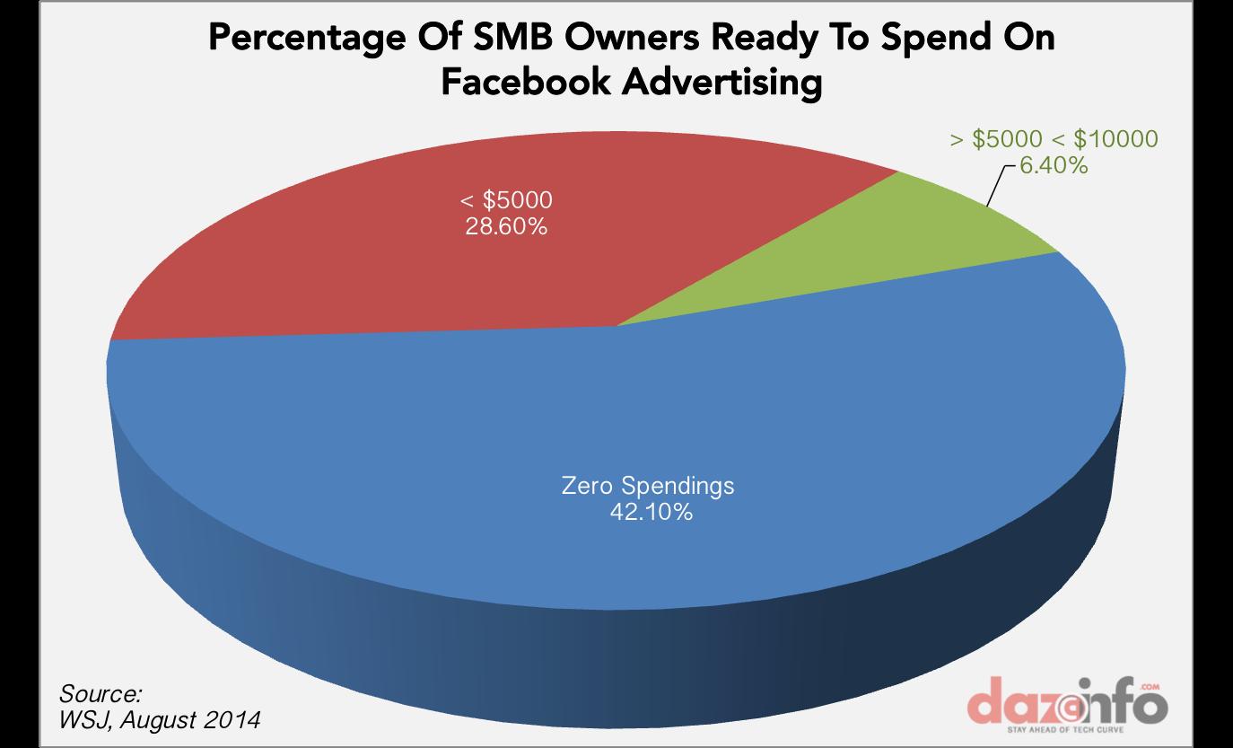 Facebook ad spending