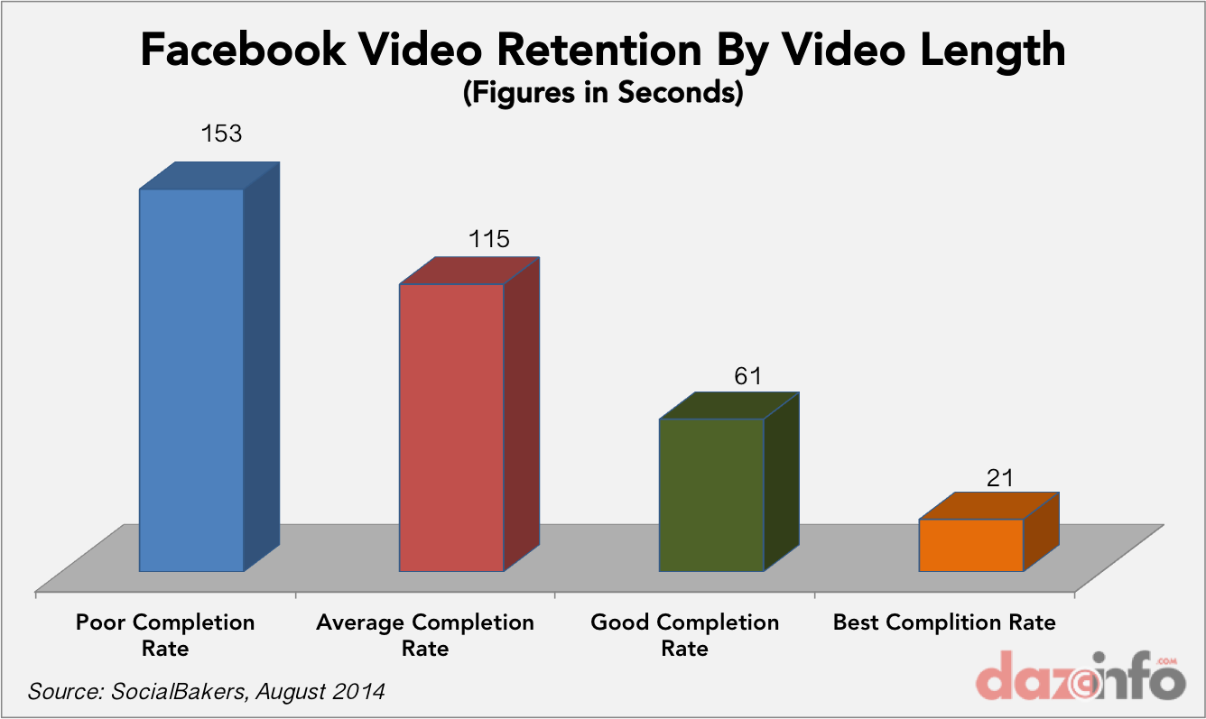 Facebook vidoe retention rate