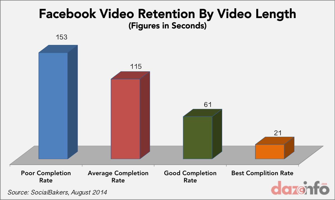 Facebook vidoe retention rate