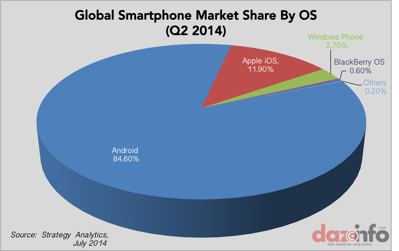 Global smartphone market share by OS Q2 2014