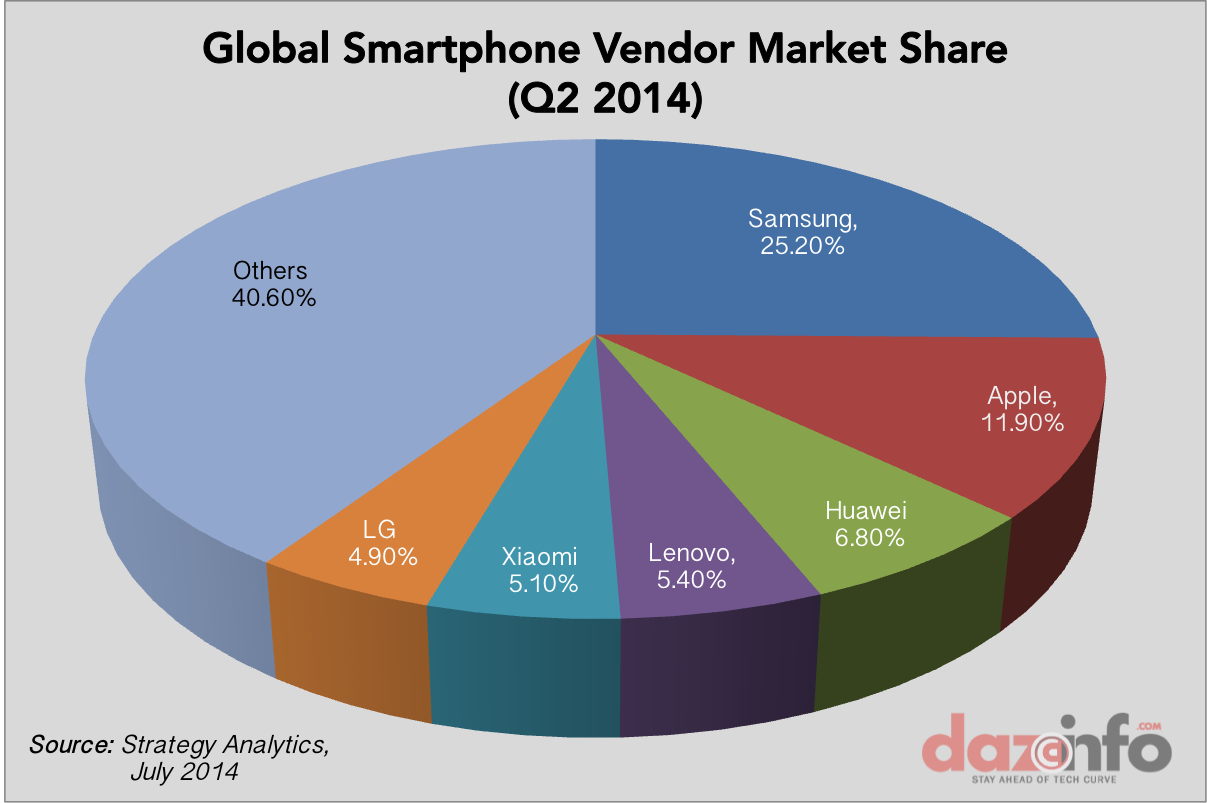 Global smartphone vendors market share Q2 2014