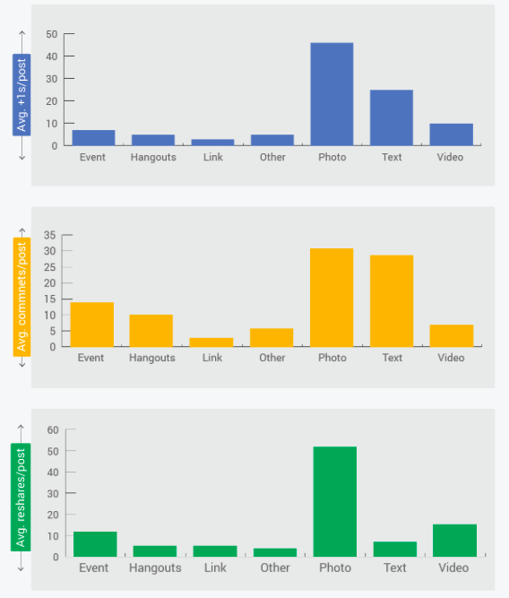 Google plus marketing engagement reach by post type