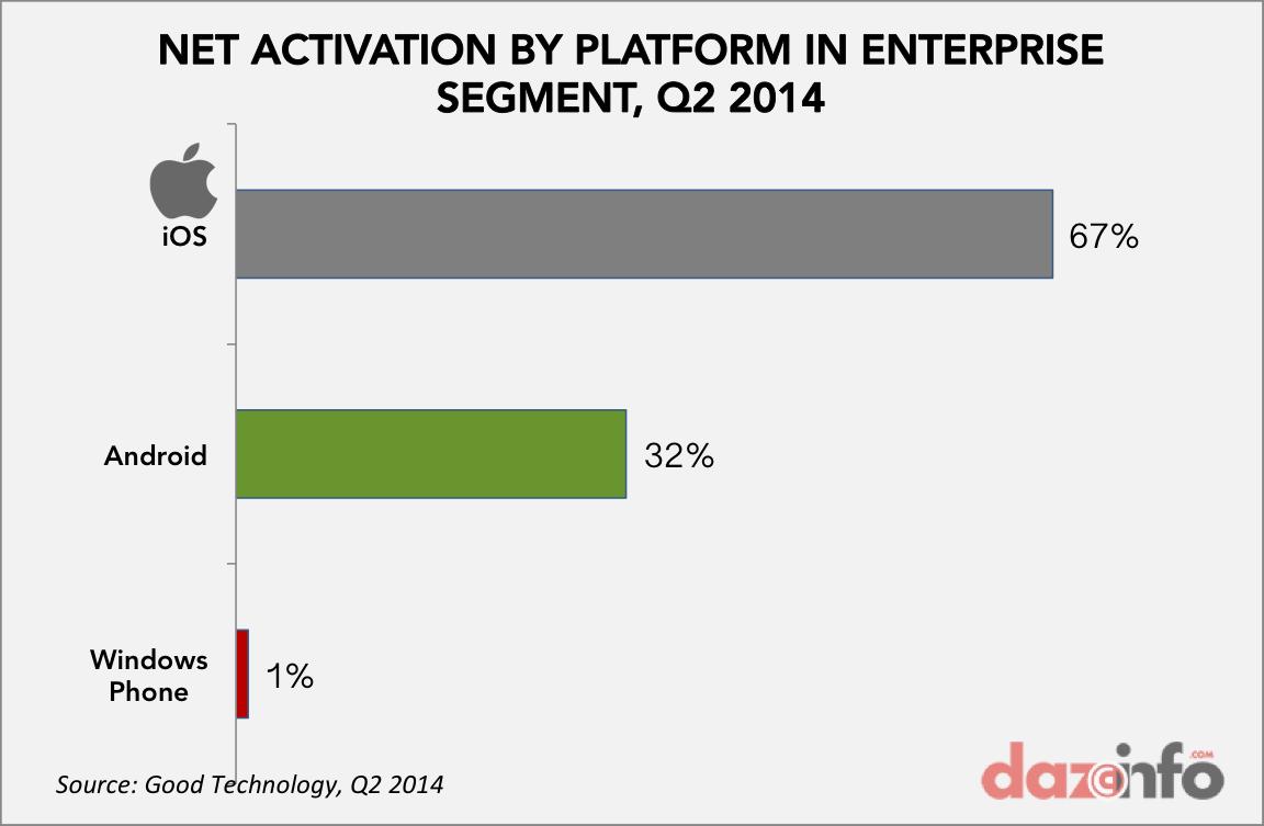 NET ACTIVATION iOS Android windows enterprise Q2 2014