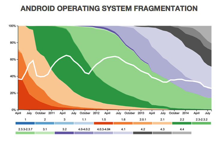 Operating System Version Fragmentation OpenSignal 2014