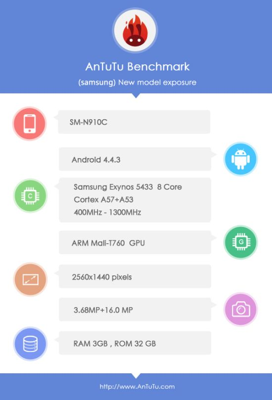 Samsung Galaxy Note 4 AnTuTu Specifications
