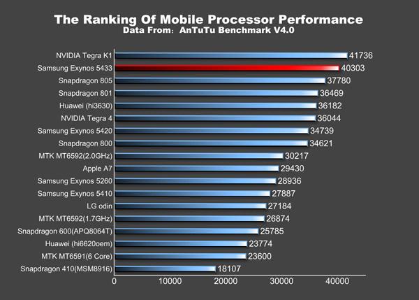 Samsung Galaxy Note 4 Exynos 5433 Benchamark Score