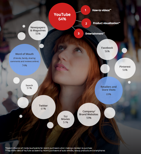 YouTube Insights Q2 2014