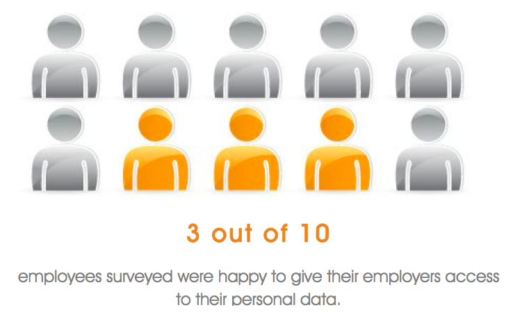 employees personal data access