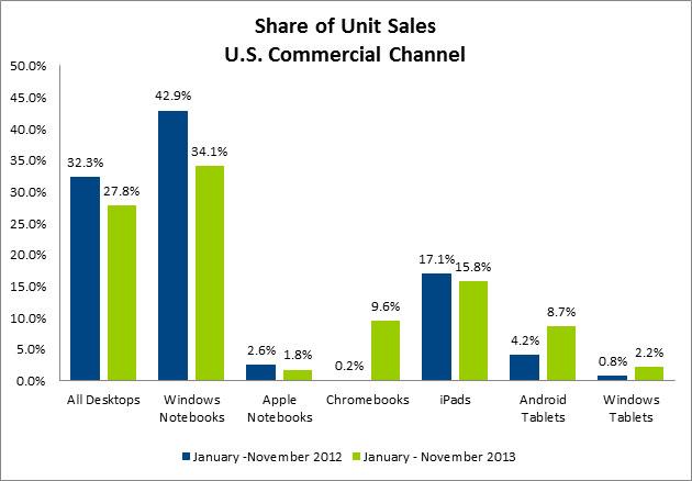 Share of unit sales laptop desktop