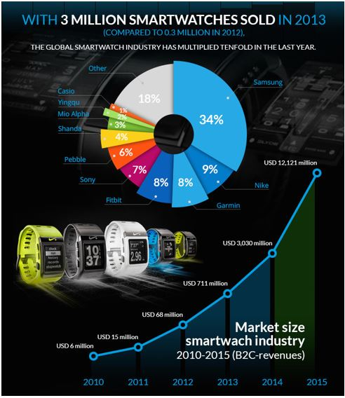 SmartWatch Industry Growth