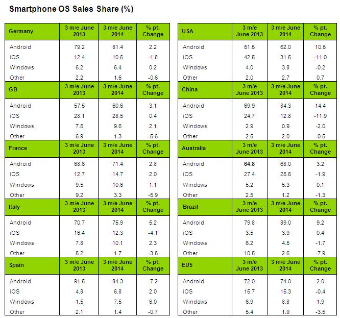 Smartphone OS Sales share in June 2014