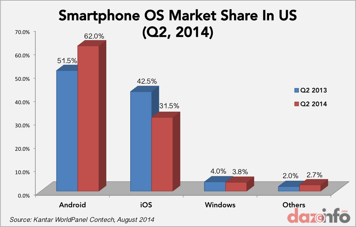 Smartphone OS market share Q2 2104 US