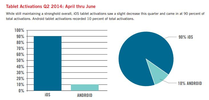 Tablet activations