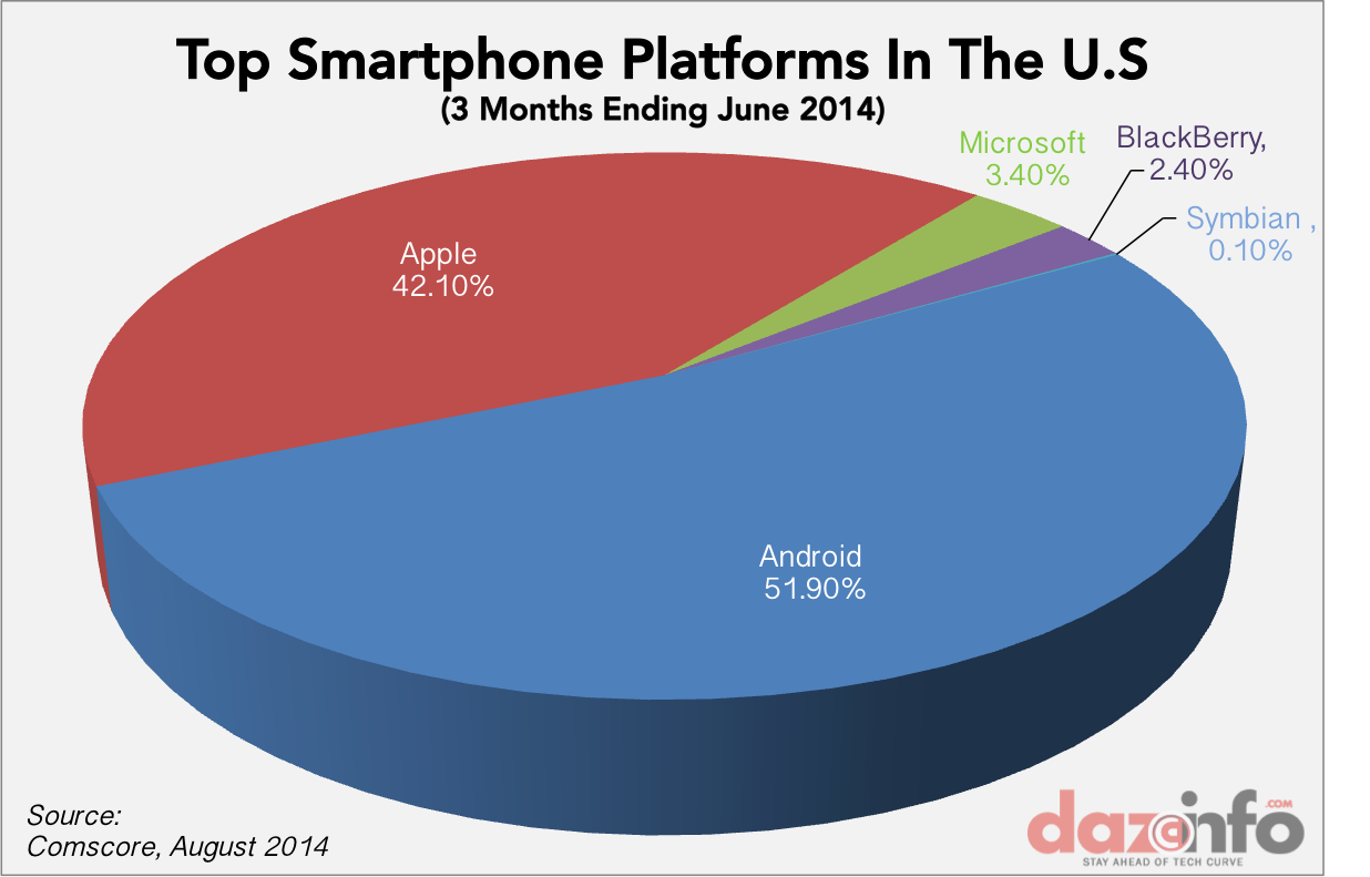 Android 2016 Market Share