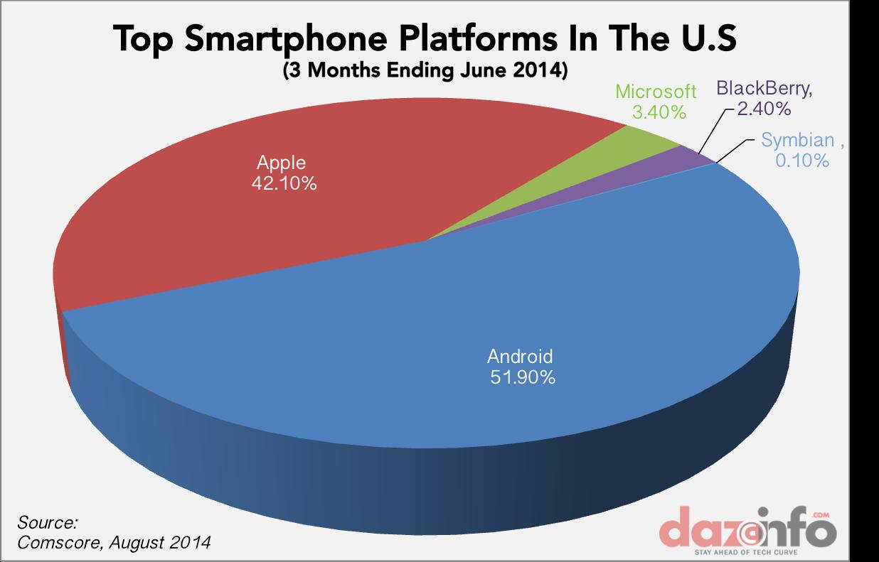 Top smartphone platforms US Q2 2014