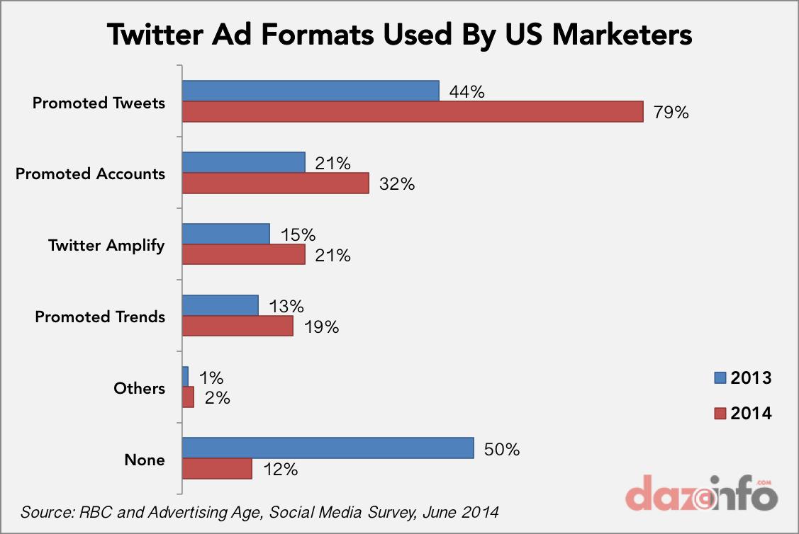 Twitter popular Ad format US 2014