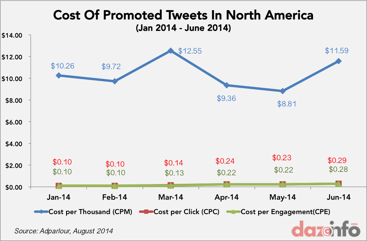 Twitter promoted tweets cost 1H2014