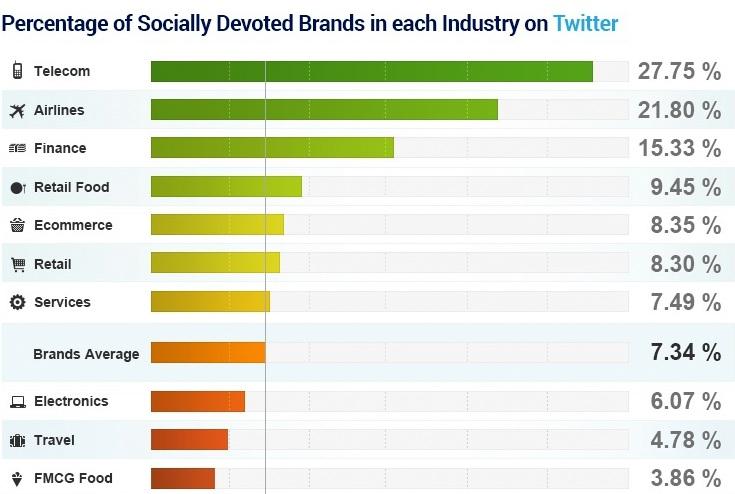 socially devoted brands on Twitter