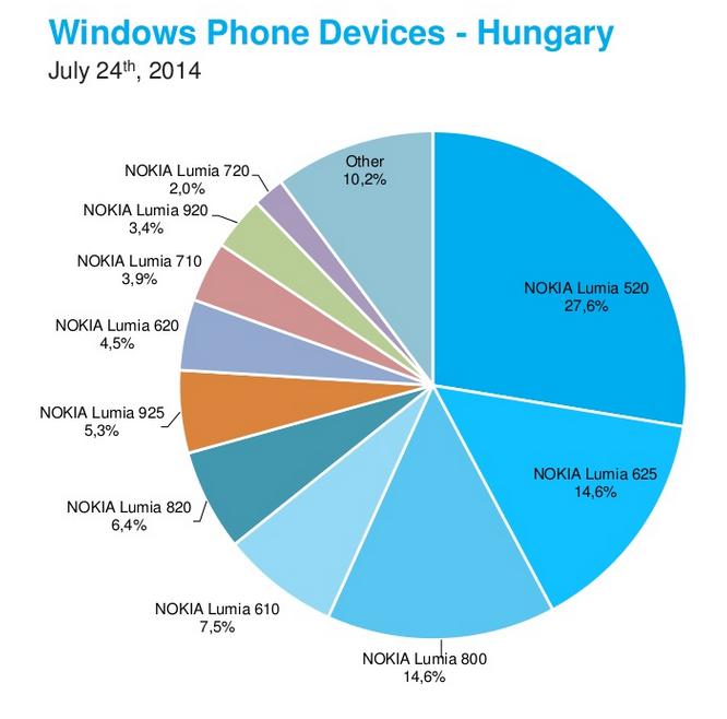Windows phone hungary
