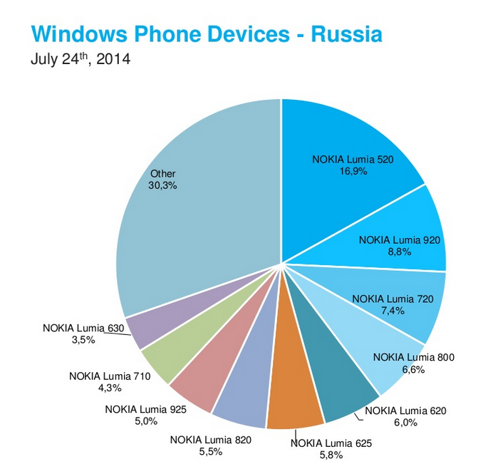 Windows phone russia