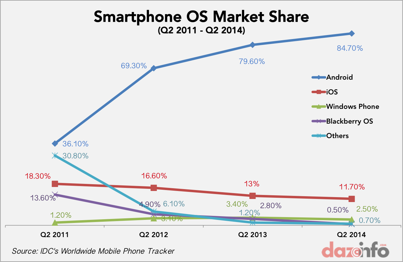 Worldwide Smartphone OS market share growth Q2 2011 - Q2 2014