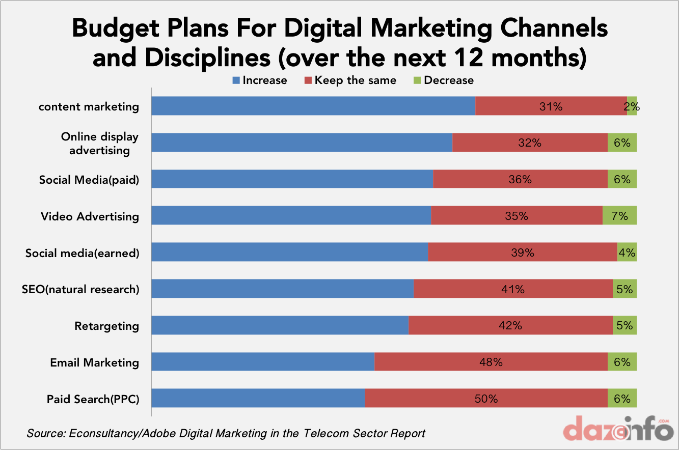 budget plan for digital marketing