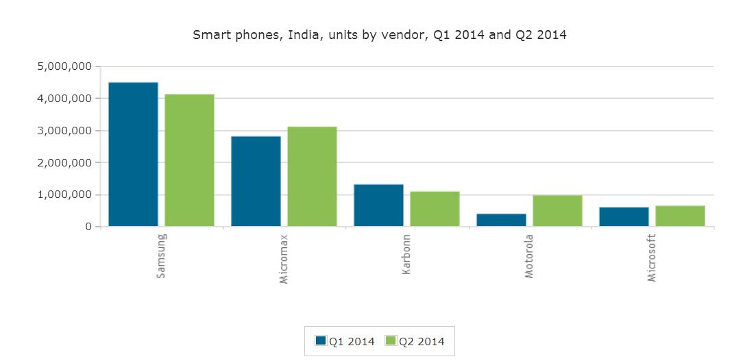 canalys smartphone india q2 2014 b