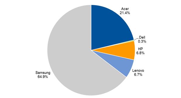 chromebook vendors share 2013
