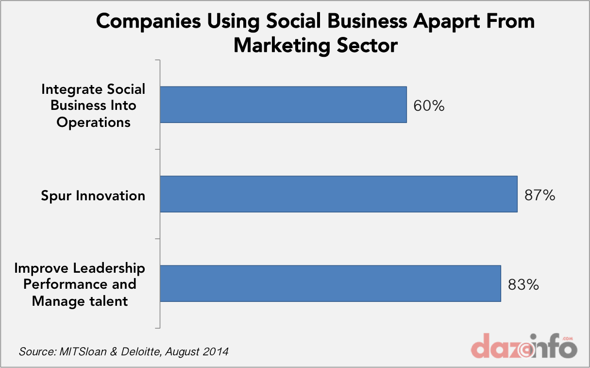 companies social media
