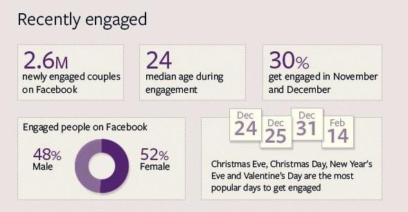 engaged statistics